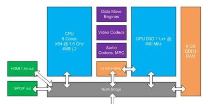 Imagem de Especificações técnicas do Durango (o Xbox 720) vazam na rede no site TecMundo