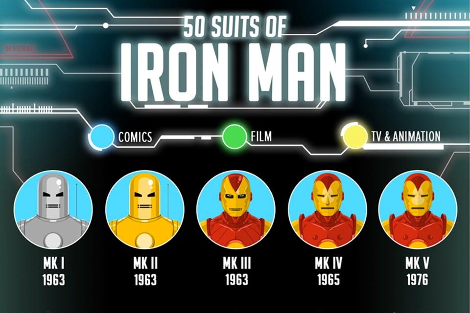 Imagem de Infográfico reúne 50 armaduras que já foram utilizadas pelo Homem de Ferro no tecmundo