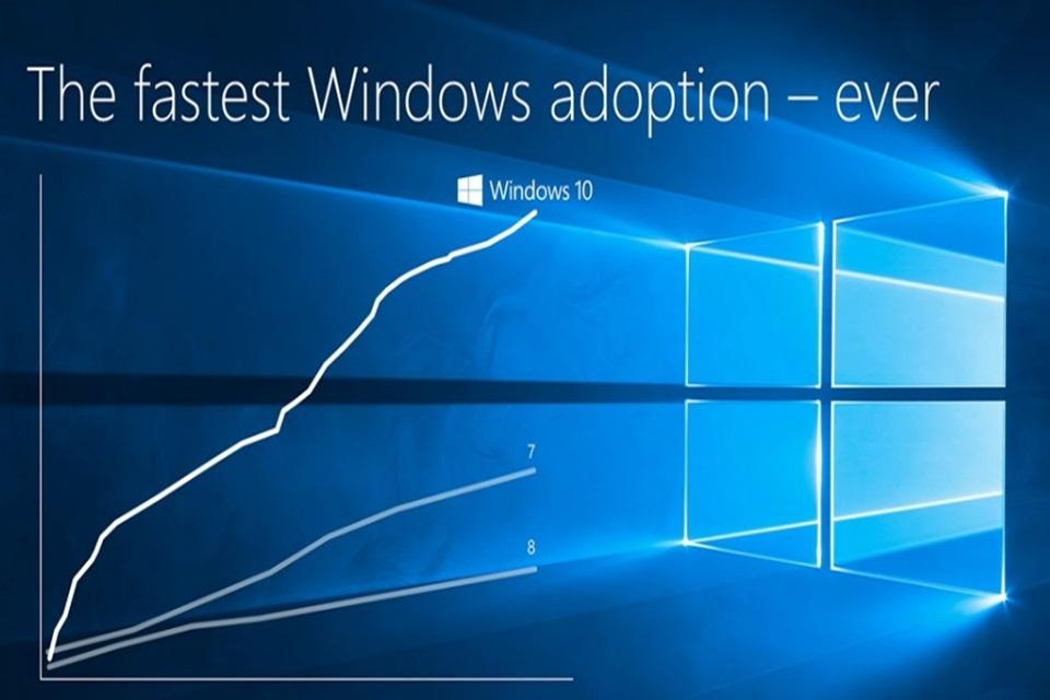 Imagem de Windows 10: mais de 270 milhões de máquinas e 75 bilhões de horas de uso no tecmundo