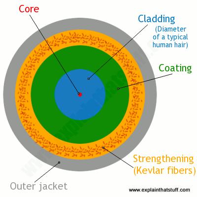 81e7748937 Como funciona a fibra ótica [infográfico] - TecMundo