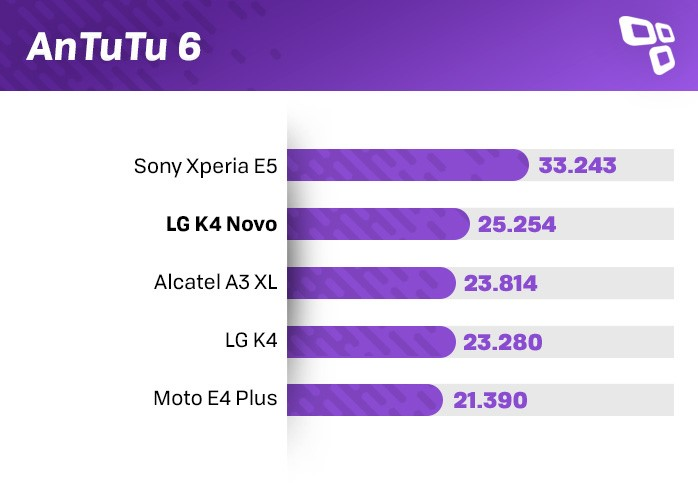 Benchmark AnTuTU do LG K4 Novo