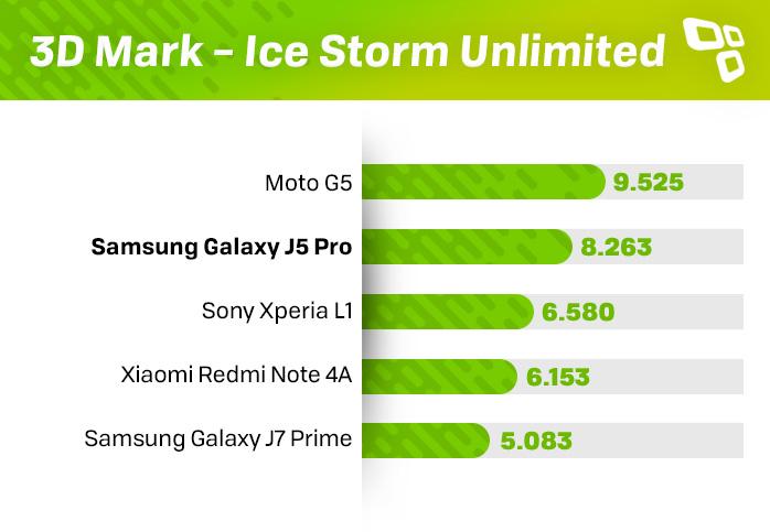 3DMark Galaxy J5 Pro score