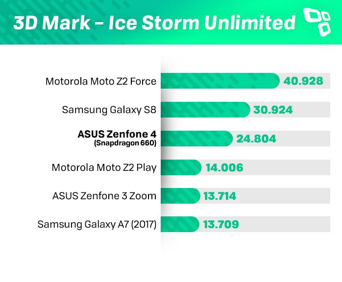 Benchmark 3DMark Zenfone 4 660
