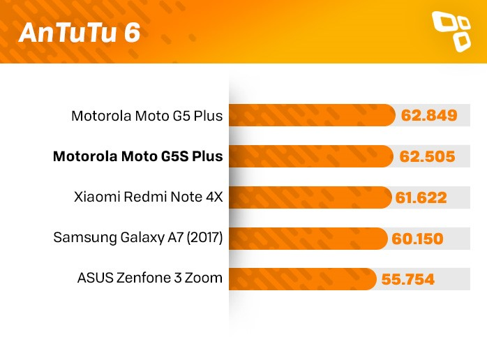 Benchmark Moto G5S Plus