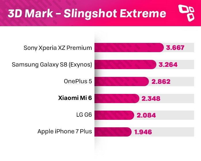 Xiaomi Mi 6 3DMark benchmark