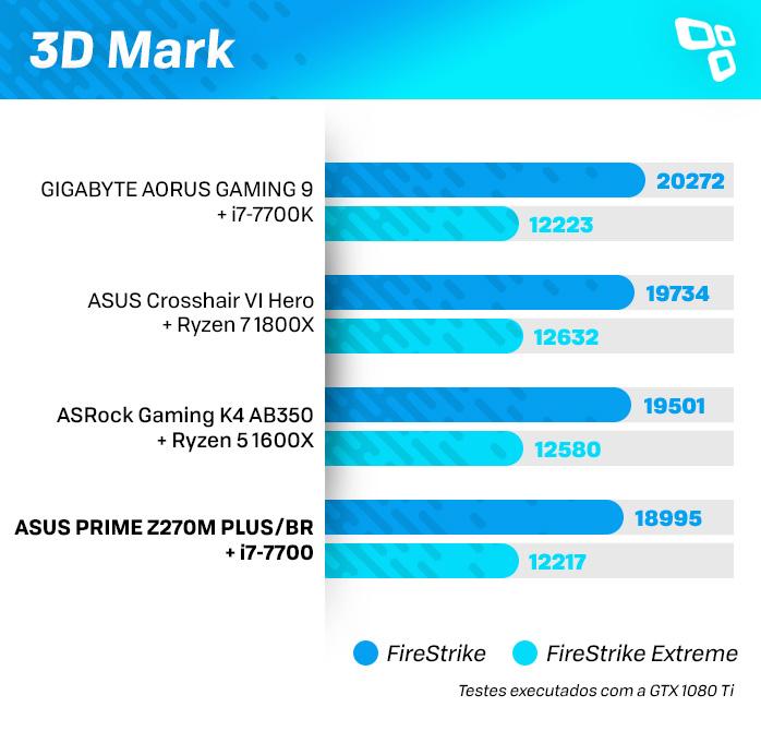 3DMark na ASUS Z270M