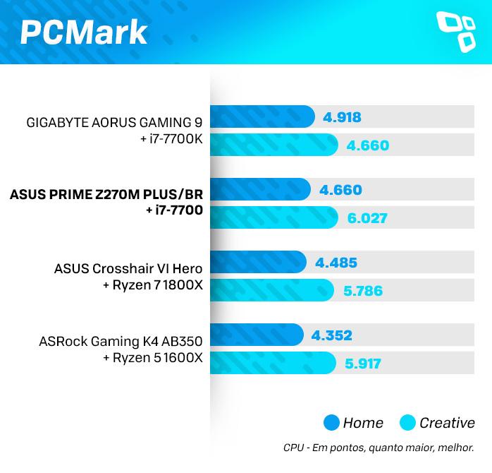 PCMark na ASUS Z270M