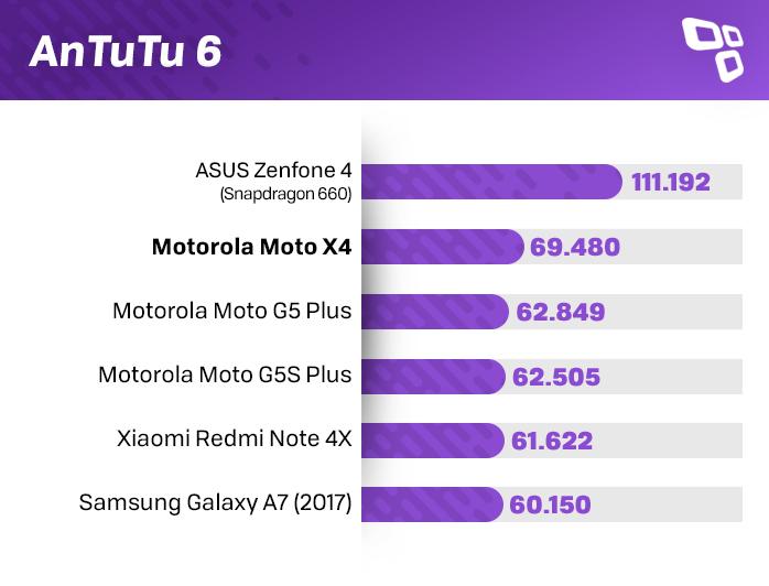 Benchmark AnTuTu 6 Moto X4