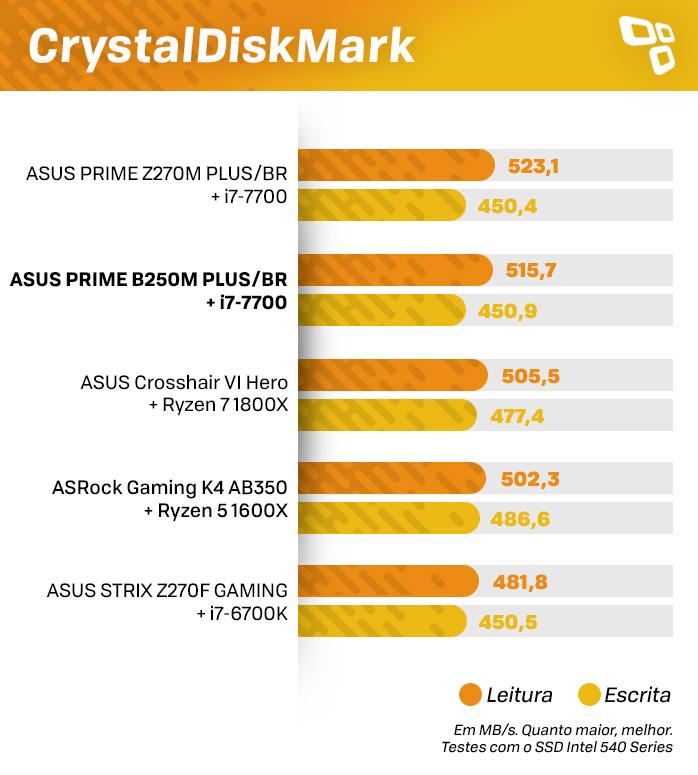 Resultados CDM ASUS B250M