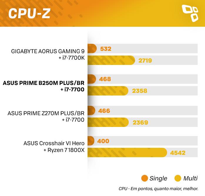 Resultados CPU-Z ASUS B250M