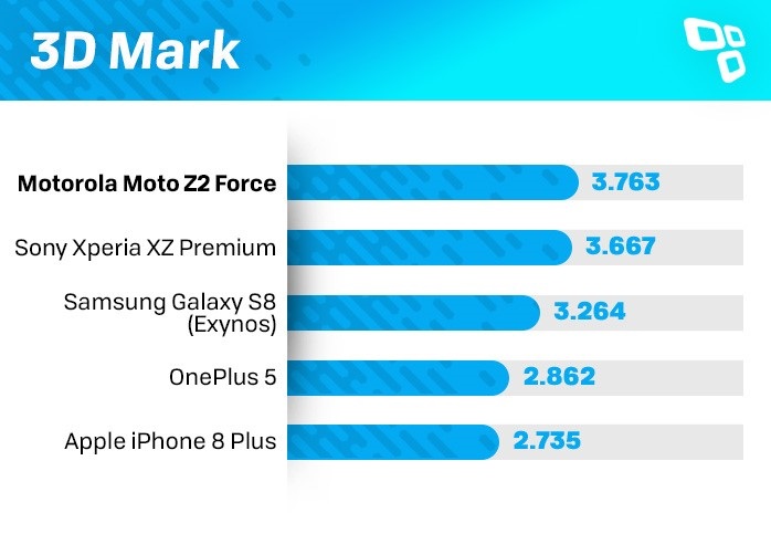 3DMark Moto Z2 Force benchmark