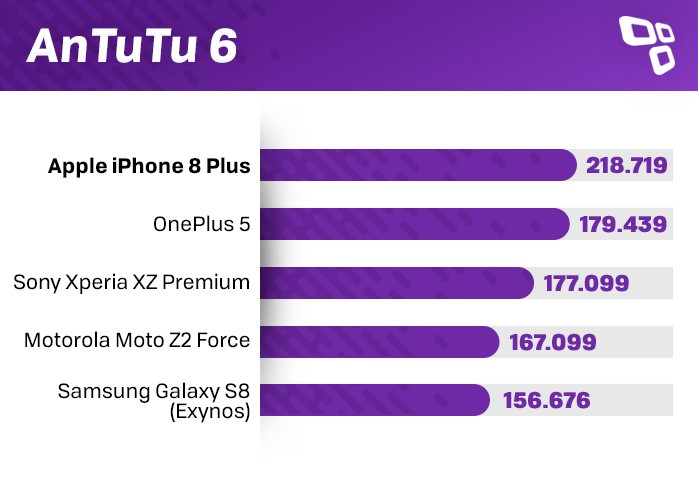 iPhone 8 Plus AnTuTu Benchmark