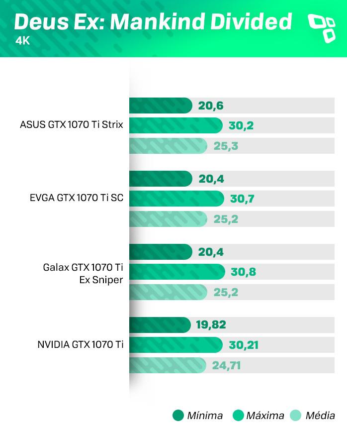 Deus Ex 4K - EVGA GTX 1070Ti