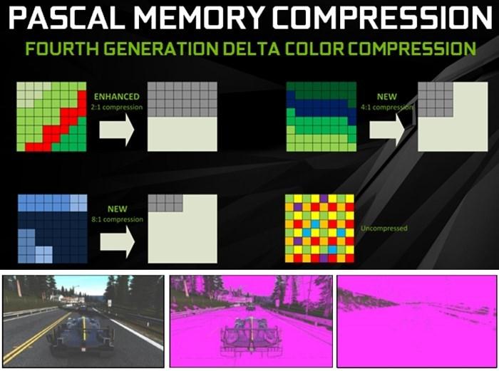 Memória das placas Pascal