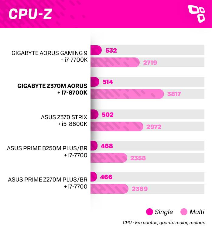 CPU-Z na GIGABYTE Z370M AORUS