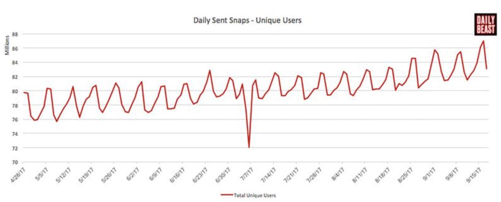 Snapchat dados