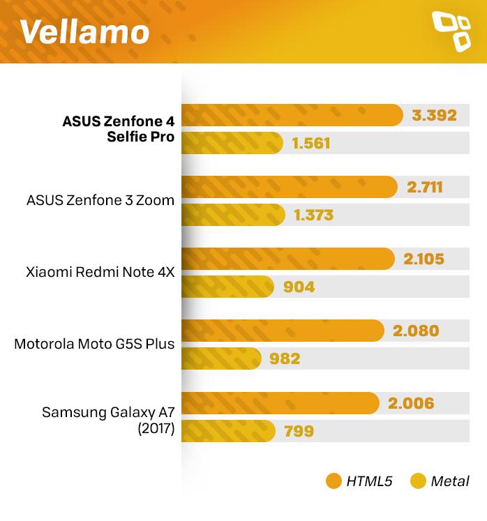 Zenfone 4 Selfie Pro Vellamo