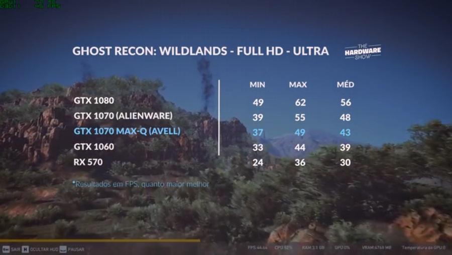 Wildlands na GTX 1070 Max-Q