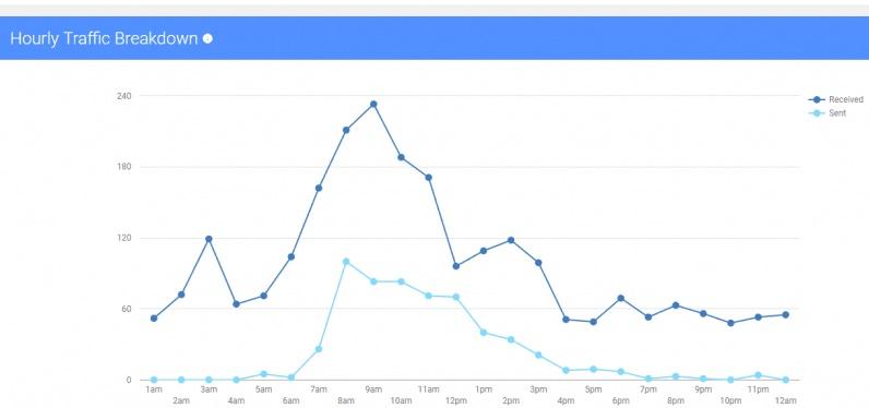 gmail metrics