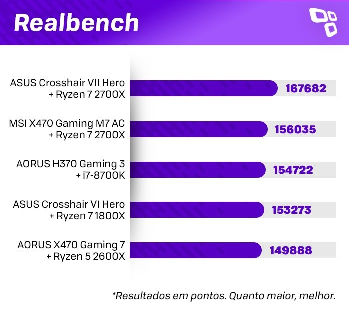 Realbench no AMD Ryzen 7 2700X