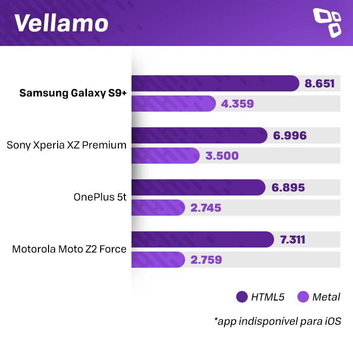 Vellamo Galaxy S9+ benchmark