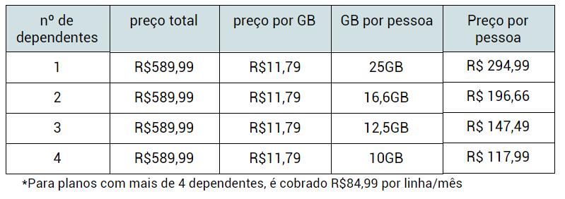 Quem é cliente Vivo Fibra nos pacotes acima de 15 Mbps ganha também um  bônus de 10 GB nos planos família da operadora. 7cdc447340dd