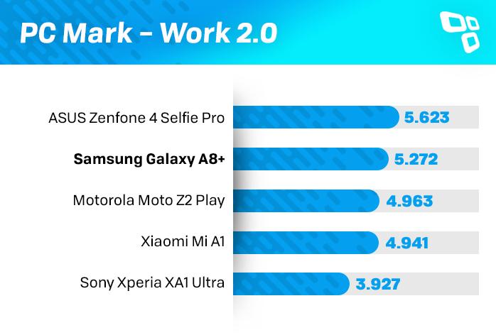 PCMark Galaxy A8+ benchmark