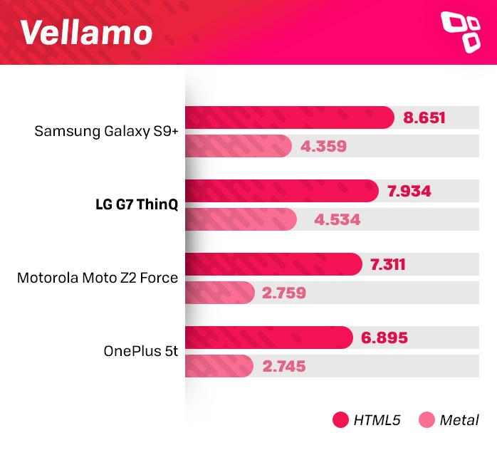 LG G7 ThinQ Vellamo benchmark