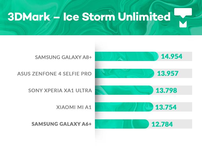 Samsung Galaxy A6+ 3DMark