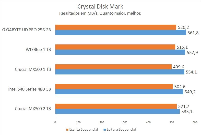 CDM no GIGABYTE UD Pro 256 GB