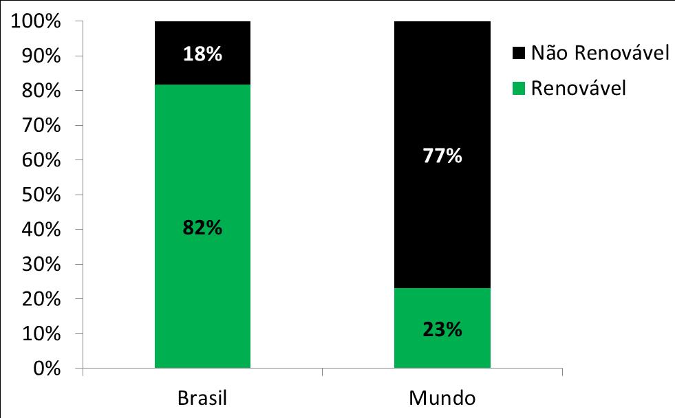 energias renováveis brasil
