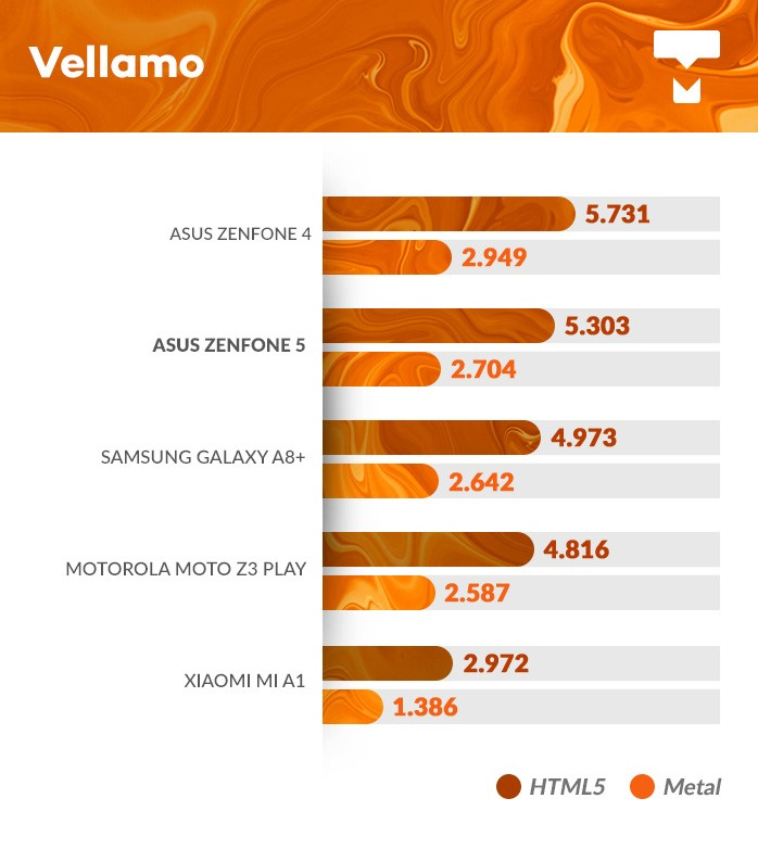 Zenfone 5 Vellamo benchmark