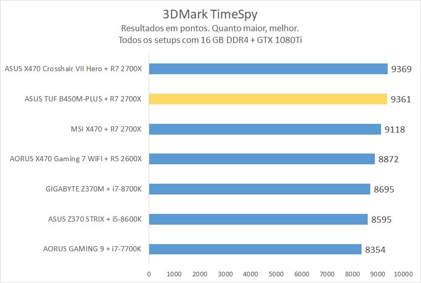 3DMark TimeSpy ASUS TUF B450M
