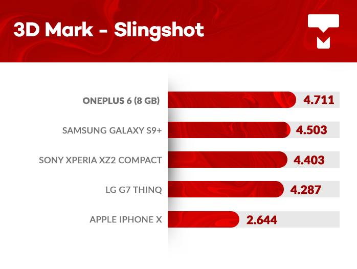 OnePlus 6 3DMark benchmark