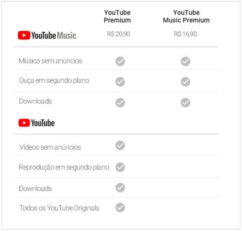 YouTube Music Premium preços