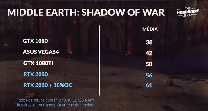 Shadow of War na RTX 2080