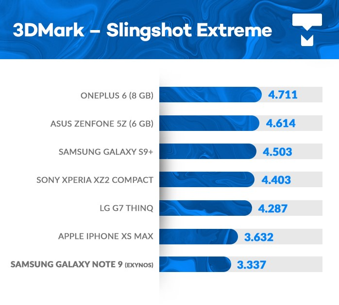Galaxy Note 9 3DMark benchmark