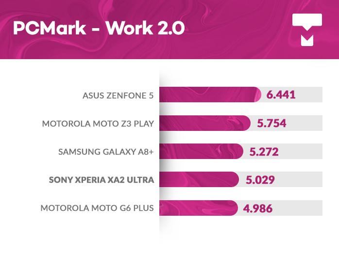 Sony Xperia XA2 Ultra PCMark
