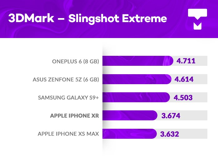 iPhone Xr 3DMark benchmark