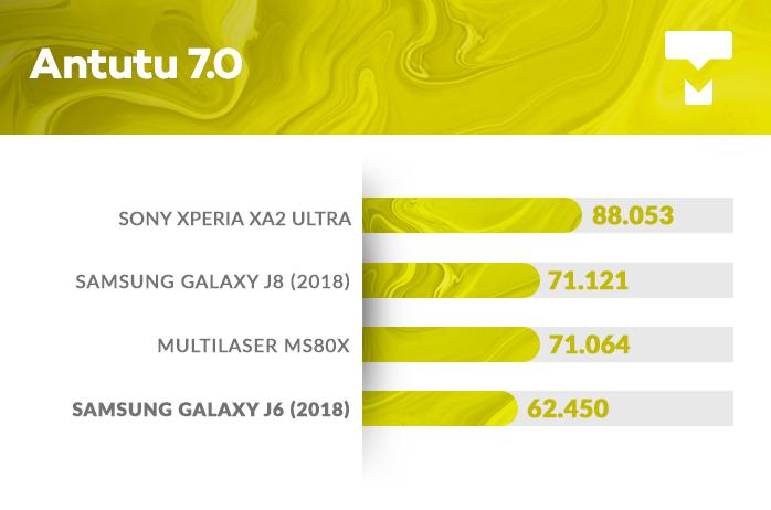 Galaxy J6 AnTuTu benchmark