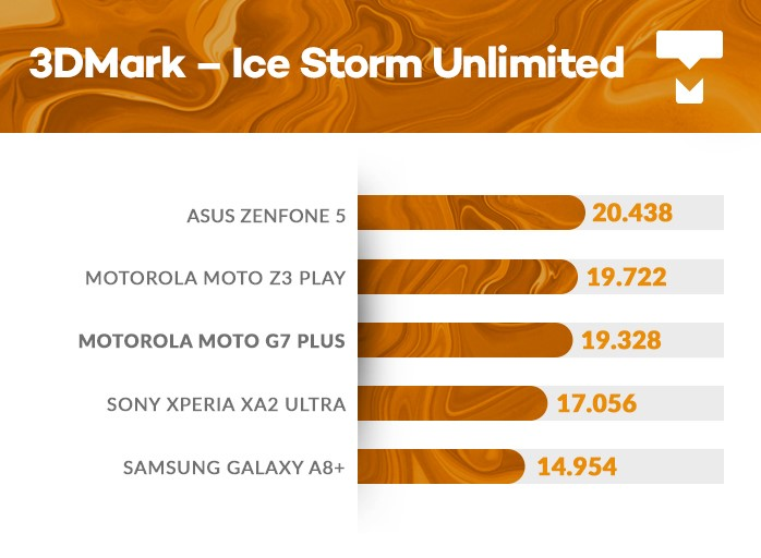 Moto G7 Plus 3DMark benchmark