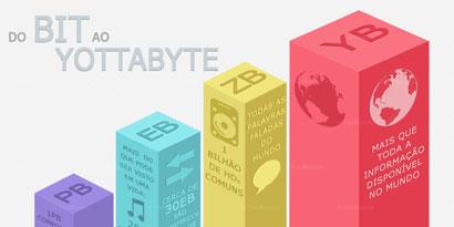 Imagem de Do bit ao Yottabyte: conheça os tamanhos dos arquivos digitais [infográfico] no site TecMundo